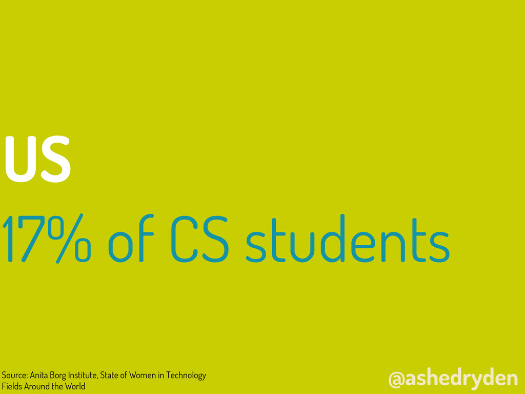 @ashedryden US 17% of CS students Source: Anita...