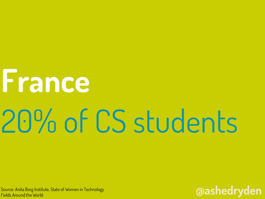 @ashedryden France 20% of CS students Source: A...