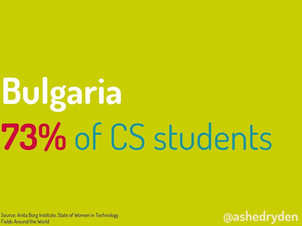 @ashedryden Bulgaria 73% of CS students Source:...