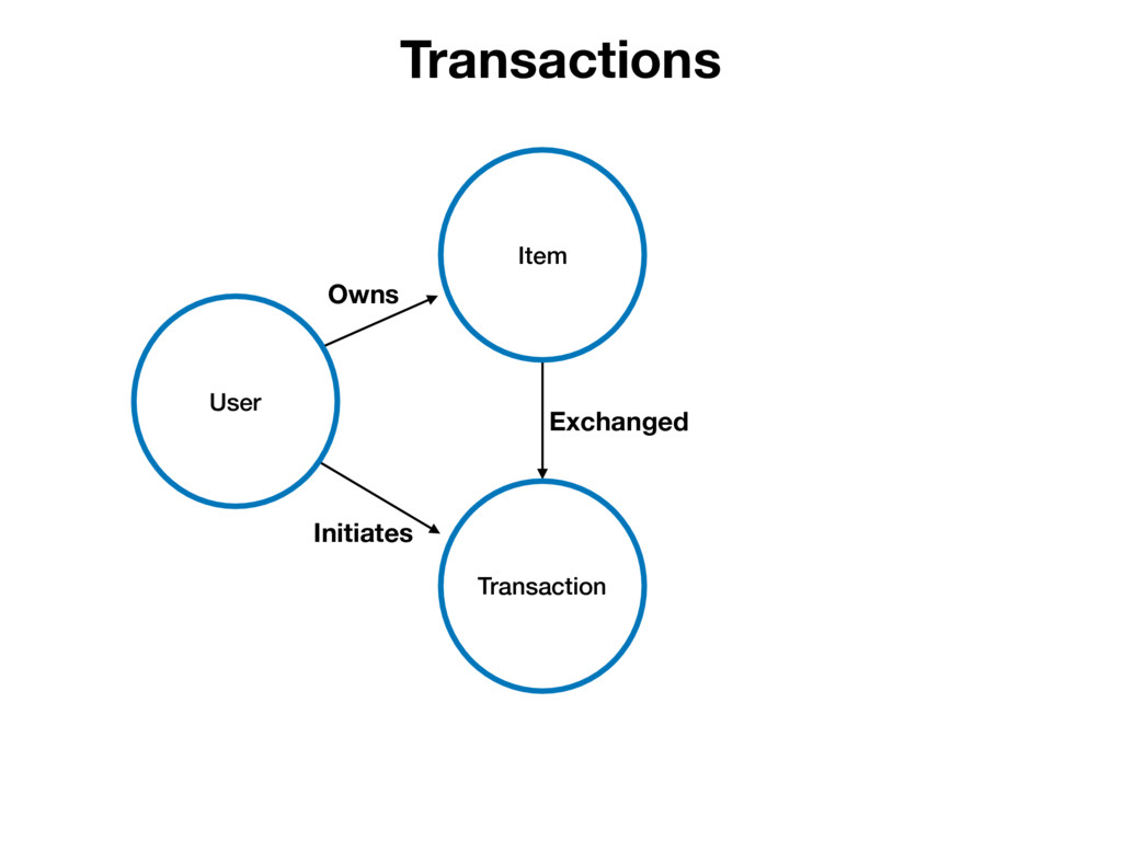 Owns Initiates Exchanged User Item Transaction ...
