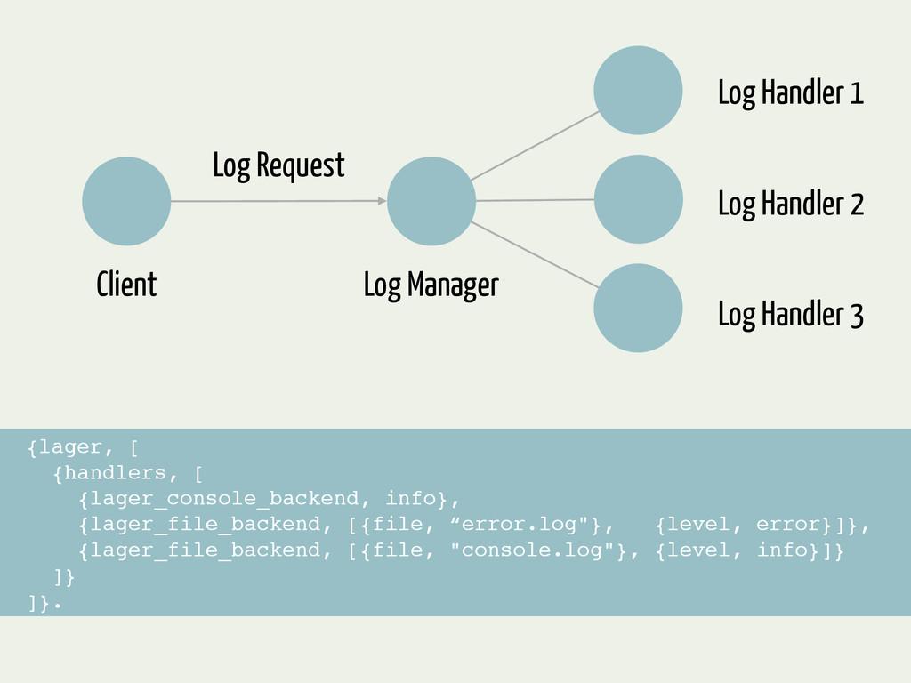 Log Manager Log Handler 1 Log Handler 2 Log Han...