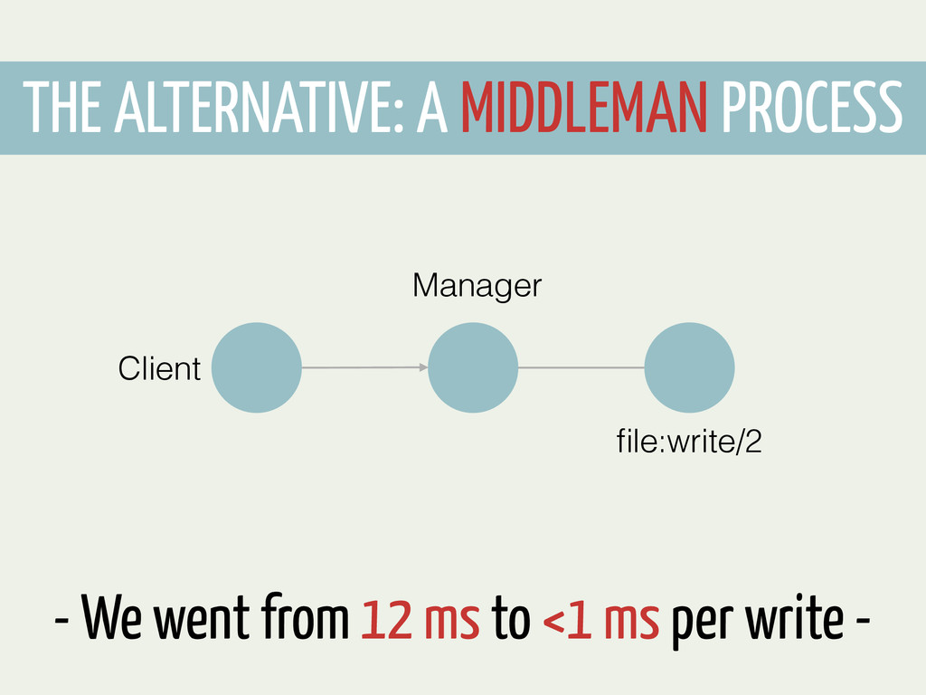 THE ALTERNATIVE: A MIDDLEMAN PROCESS Manager fil...