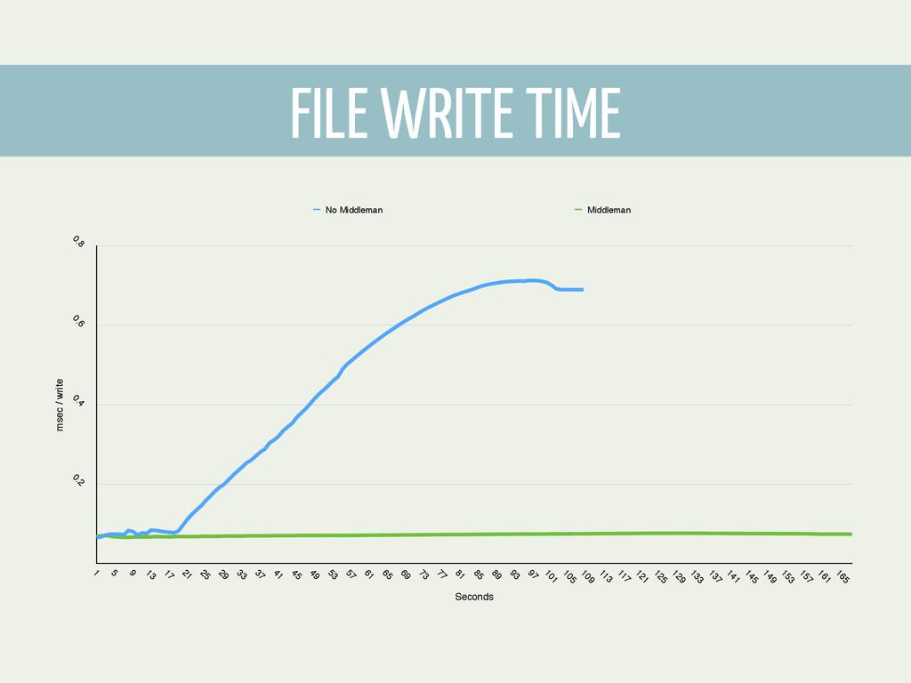 FILE WRITE TIME msec / write 0.2 0.4 0.6 0.8 Se...