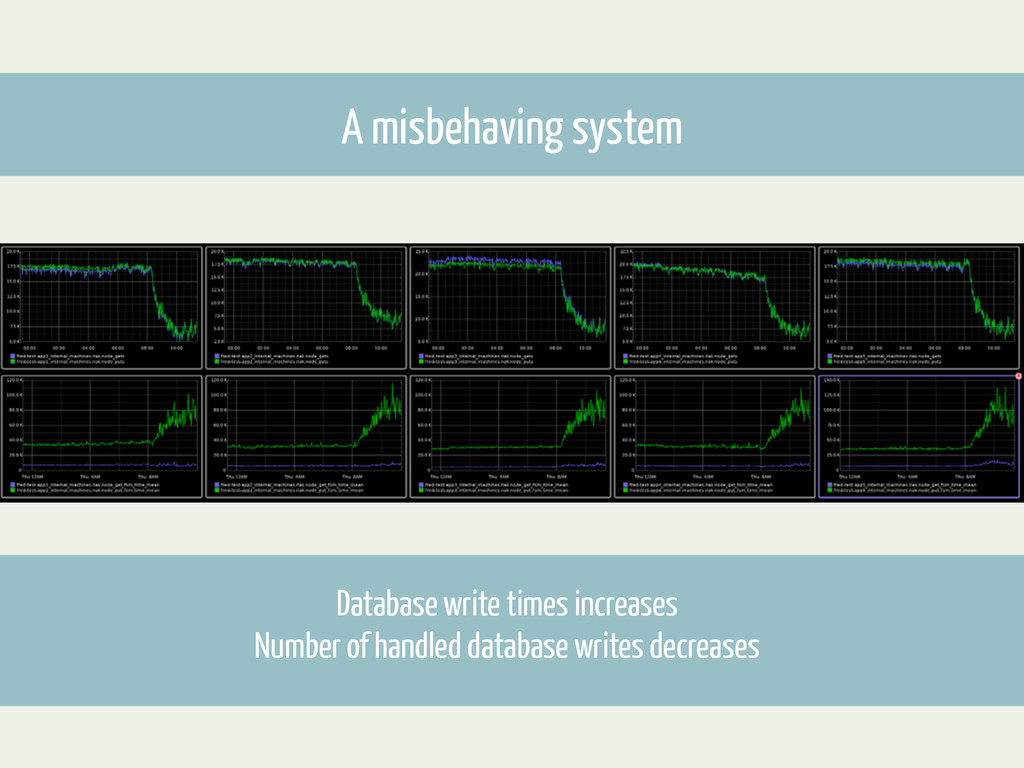 A misbehaving system Database write times incre...
