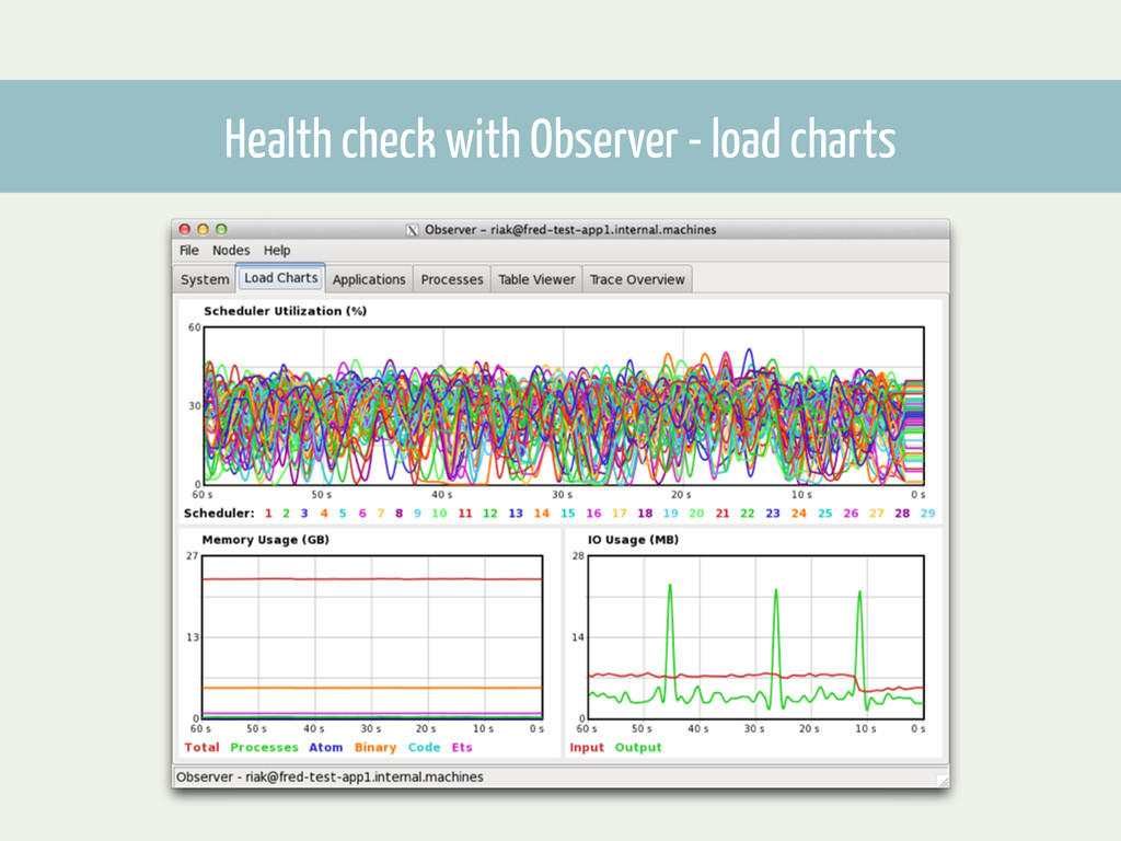Health check with Observer - load charts Databa...