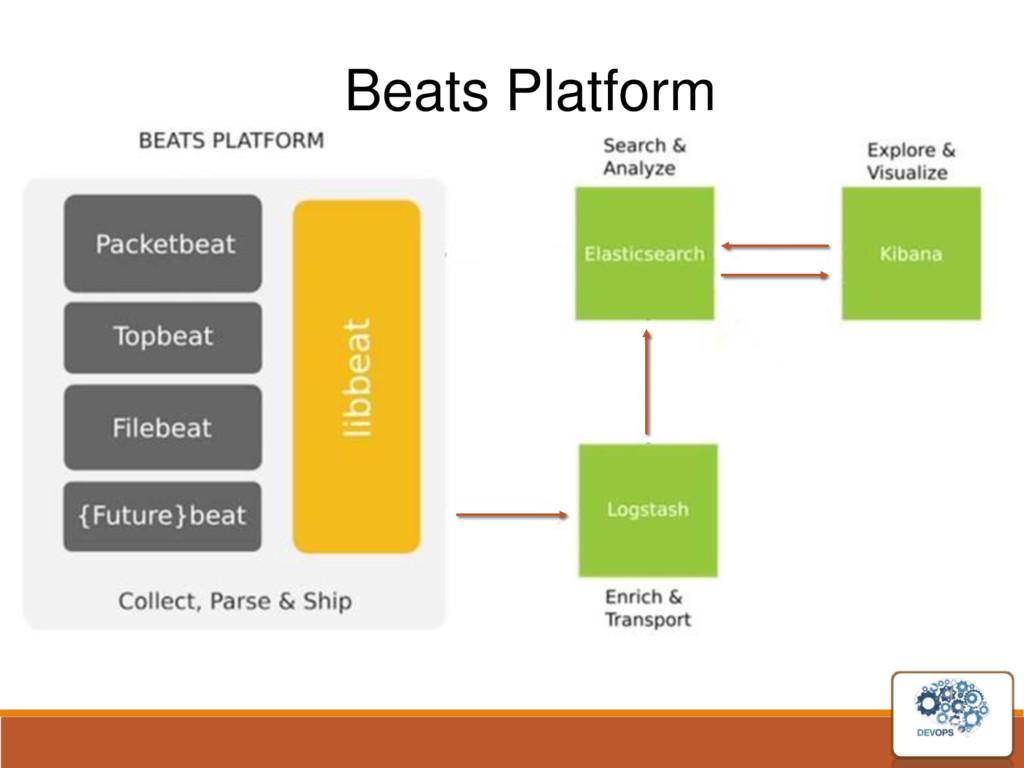 Beats Platform