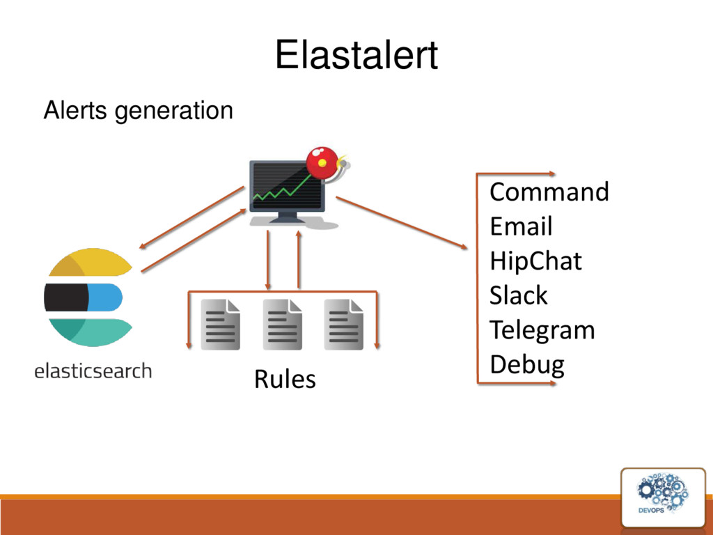 Elastalert Alerts generation Command Email HipC...