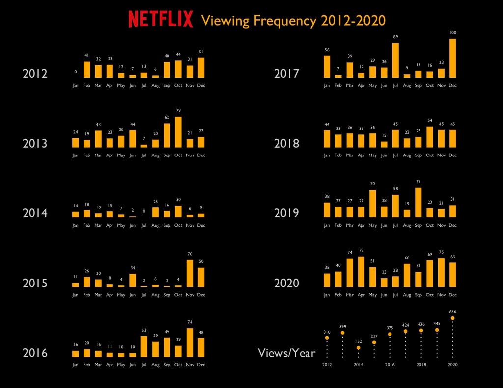 Viewing Frequency 2012-2020 0 Jan 41 Feb 32 Mar...