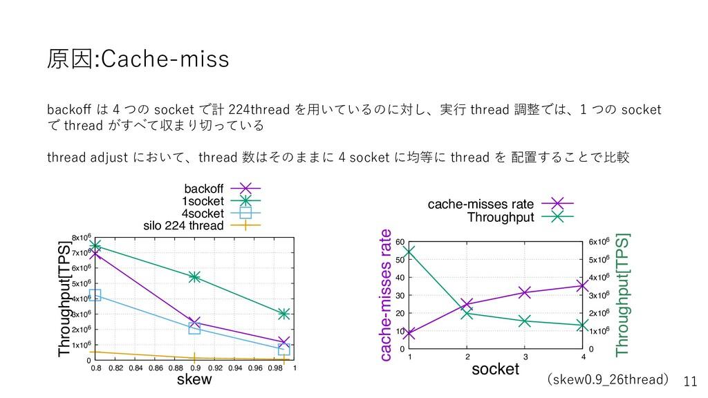 原因:Cache-miss backoff は 4 つの socket で計 224threa...