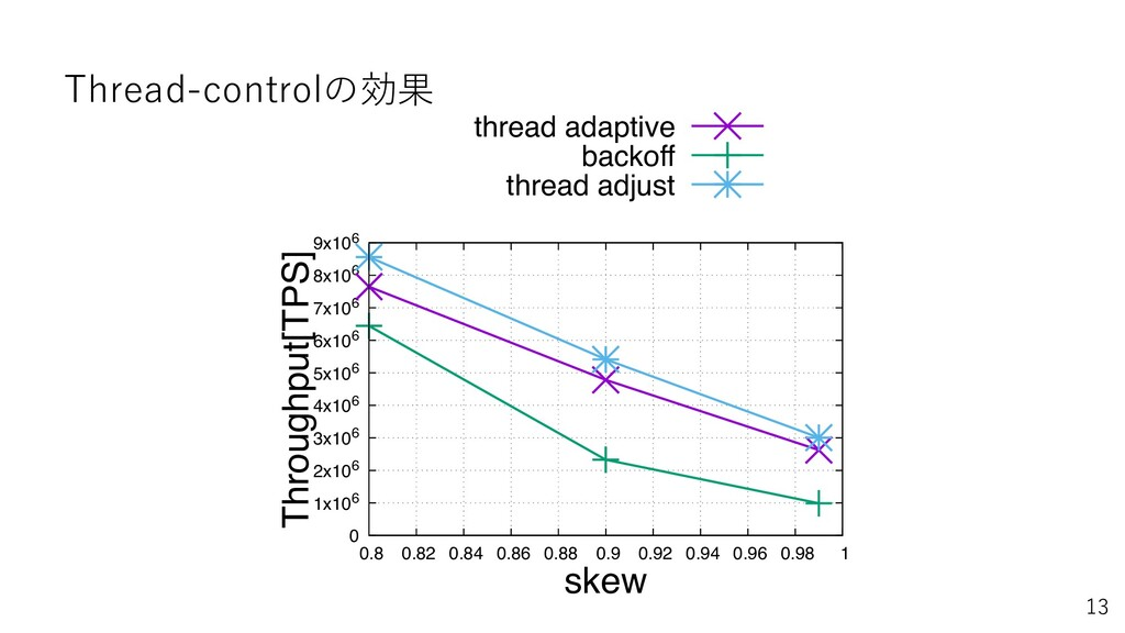 Thread-controlの効果 0 1x106 2x106 3x106 4x106 5x1...