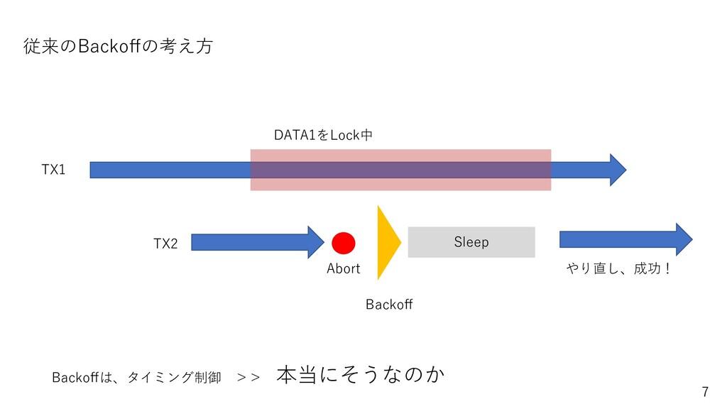 TX1 TX2 DATA1をLock中 Abort やり直し、成功! Sleep Backoff...