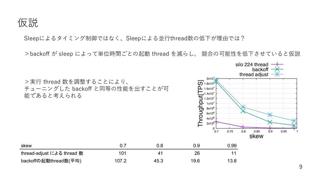 仮説 >backoff が sleep によって単位時間ごとの起動 thread を減らし、...