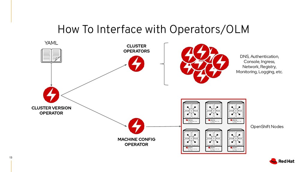 How To Interface with Operators/OLM 13 CLUSTER ...