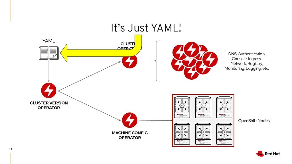 It's Just YAML! 14 CLUSTER VERSION OPERATOR YAM...