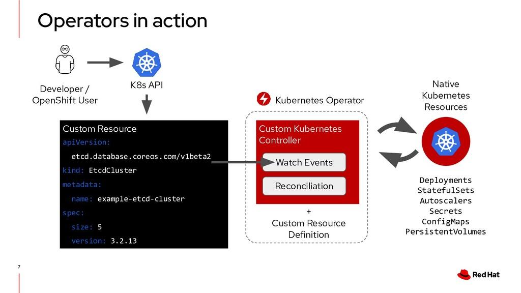 Operators in action 7 Custom Resource Developer...