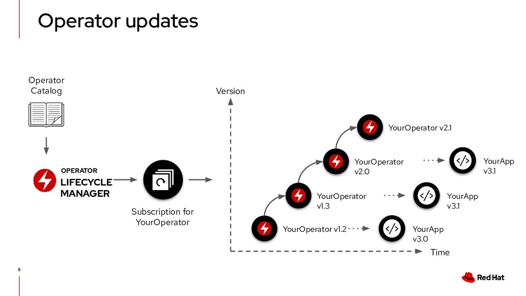 Operator updates 8 OPERATOR LIFECYCLE MANAGER Y...