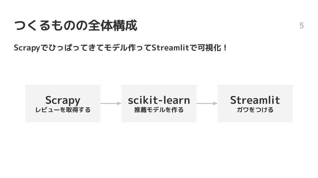つくるものの全体構成 Scrapyでひっぱってきてモデル作ってStreamlitで可視化! 5...