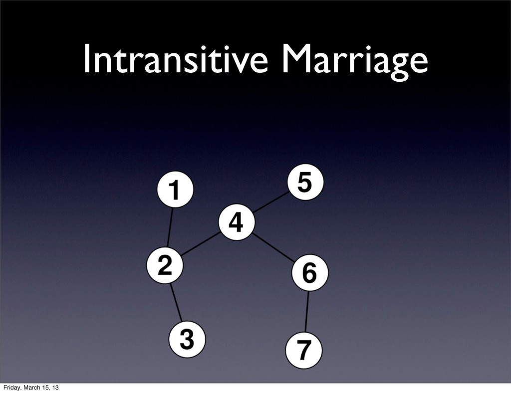 Intransitive Marriage Friday, March 15, 13
