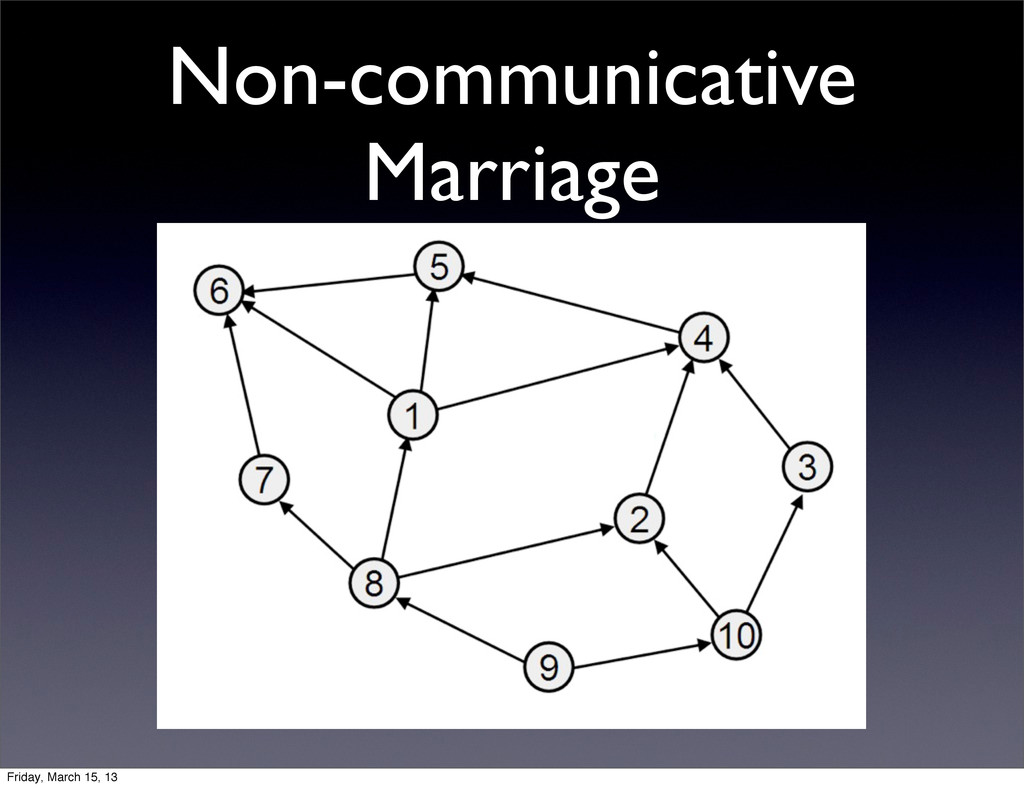 Non-communicative Marriage Friday, March 15, 13