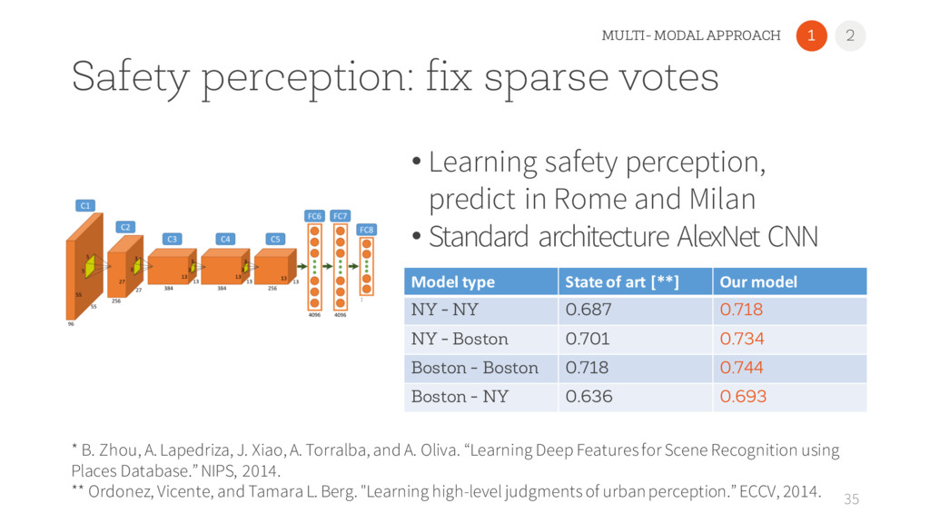 Safety perception: fix sparse votes • Learning ...