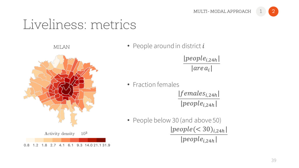 Liveliness: metrics • People around in district...