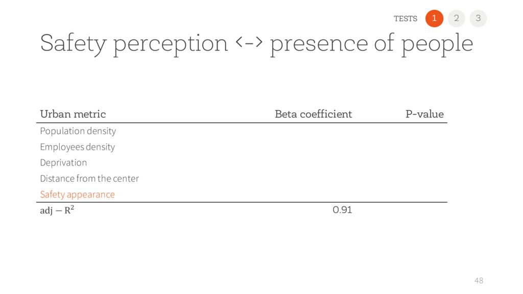 2 1 Safety perception <-> presence of people 48...