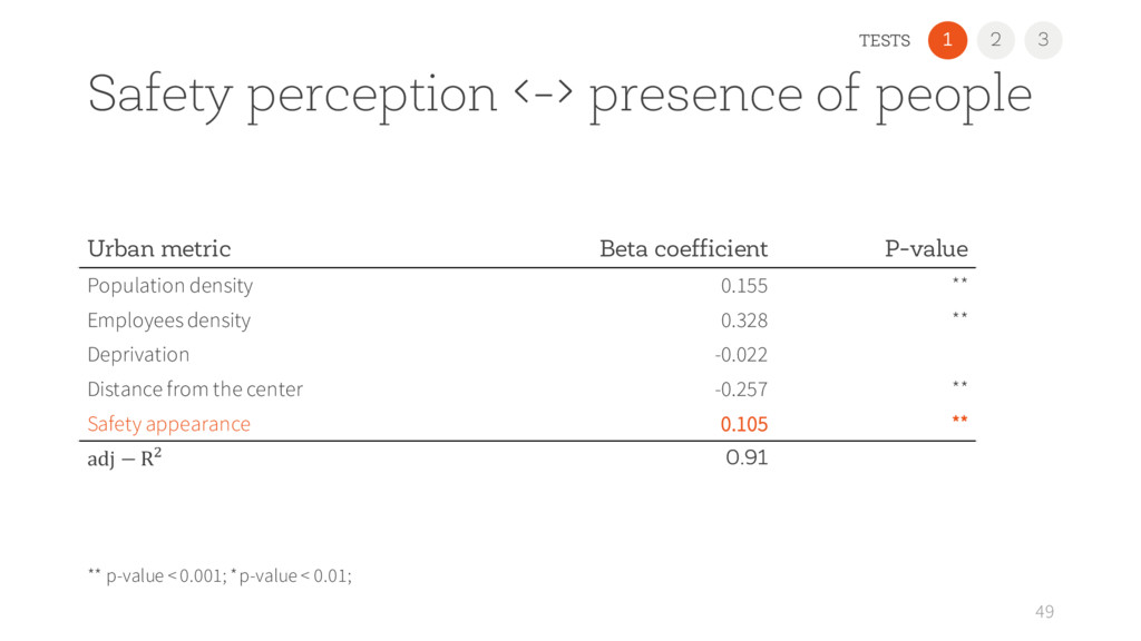 2 1 Safety perception <-> presence of people 49...