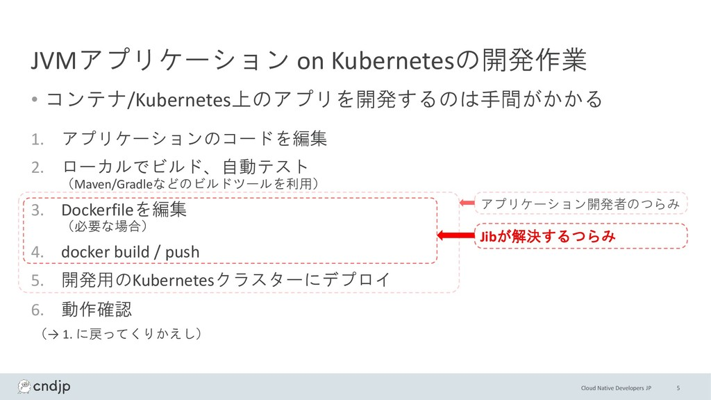 Cloud Native Developers JP JVMアプリケーション on Kuber...