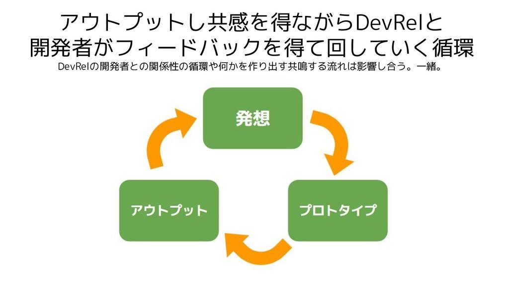 アウトプットし共感を得ながらDevRelと 開発者がフィードバックを得て回していく循環 Dev...