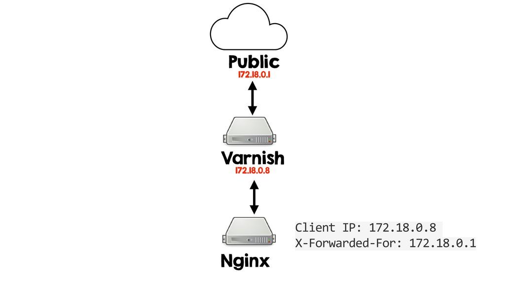 Varnish 172.18.0.8 Nginx Public 172.18.0.1 Clie...