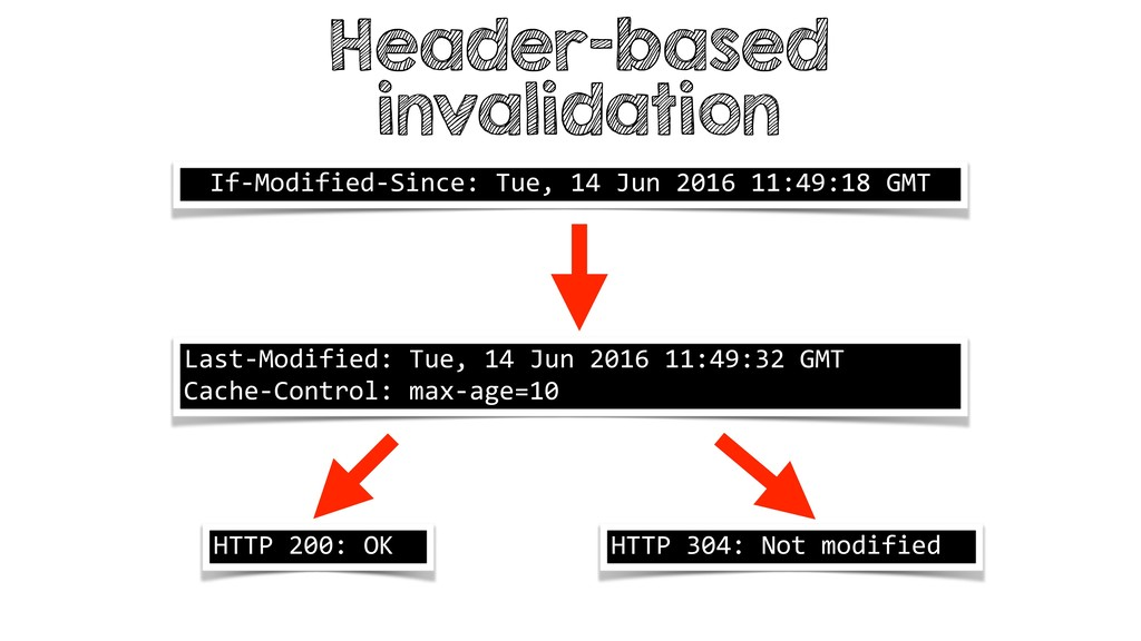 Header-based invalidation If-Modified-Since: Tu...