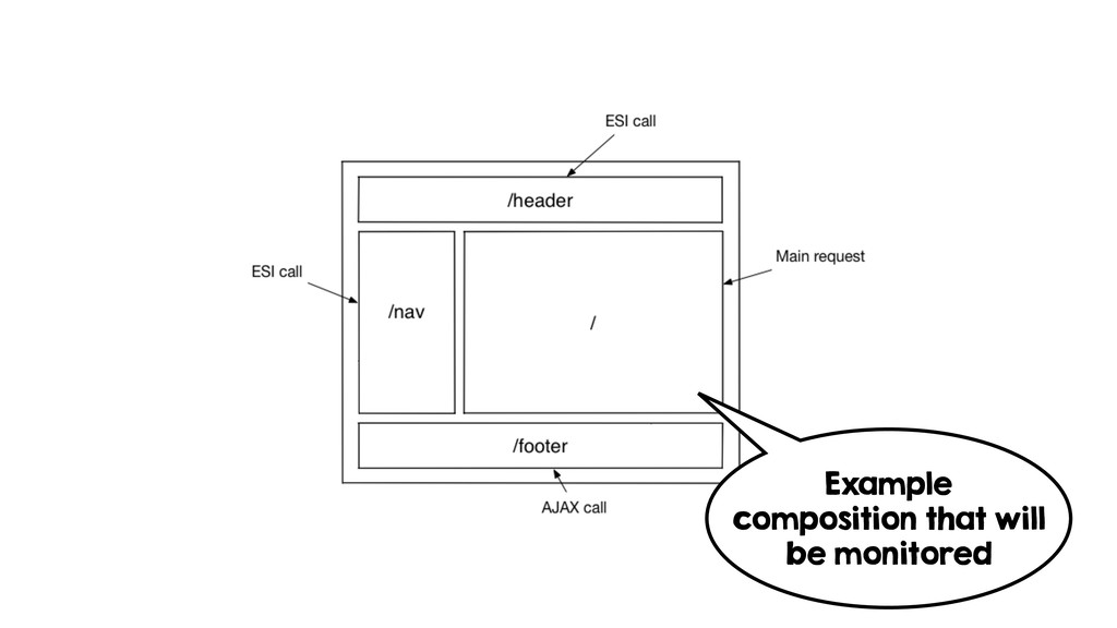 Example composition that will be monitored