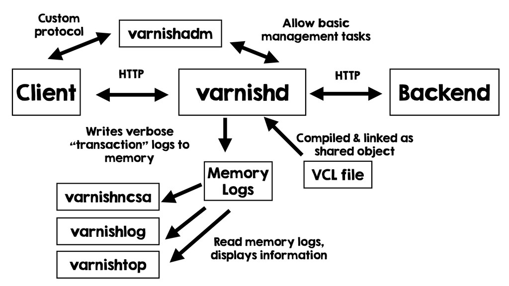 varnishd VCL file Compiled & linked as shared o...