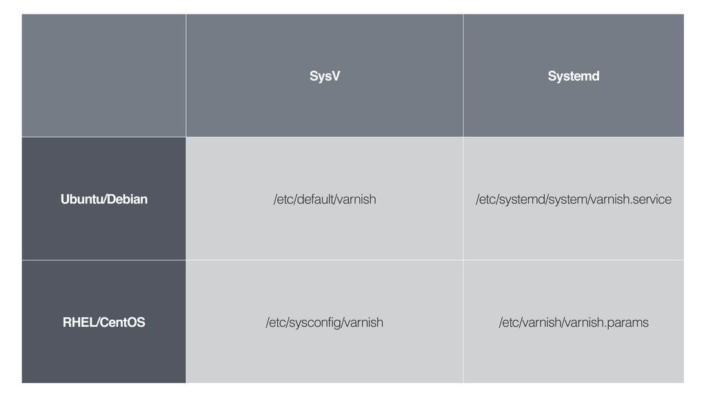 SysV Systemd Ubuntu/Debian /etc/default/varnish...