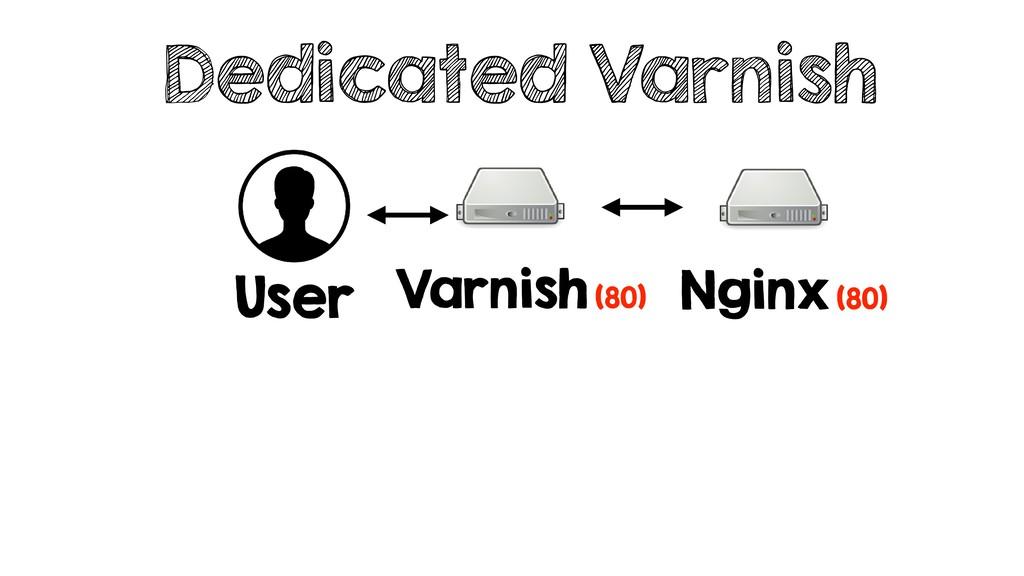 Dedicated Varnish User Varnish (80) Nginx (80)