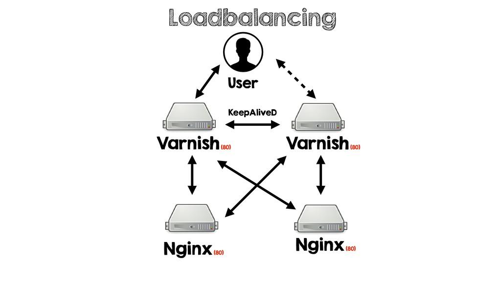 Loadbalancing User Varnish (80) KeepAliveD Varn...