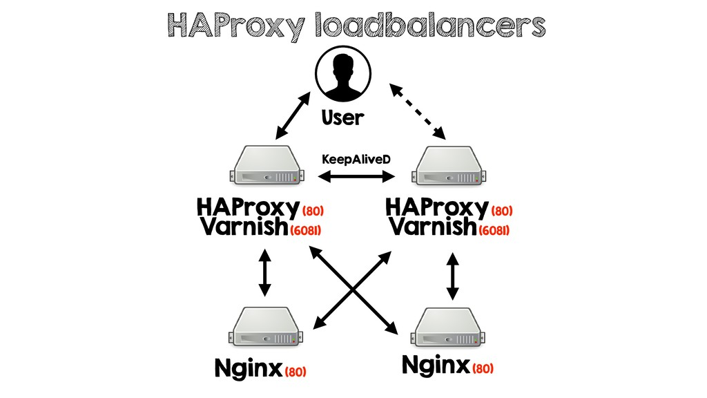 HAProxy loadbalancers User HAProxy (80) Varnish...