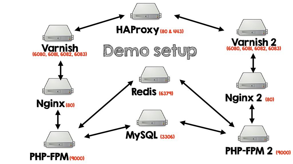 Demo setup HAProxy (80 & 443) Varnish (6080, 60...