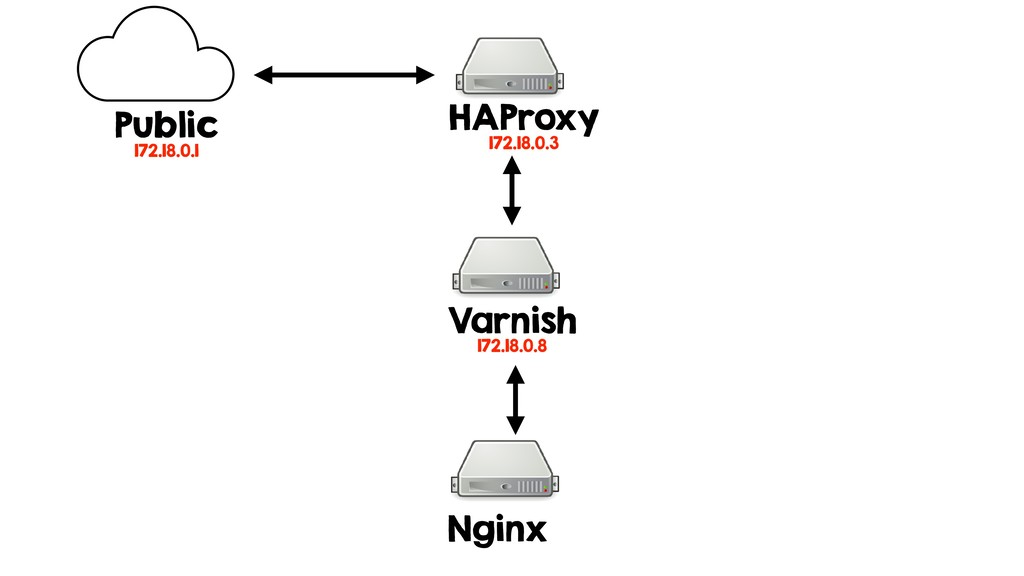HAProxy 172.18.0.3 Varnish 172.18.0.8 Nginx Pub...