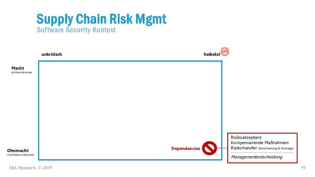 19 Supply Chain Risk Mgmt Software Security Kon...