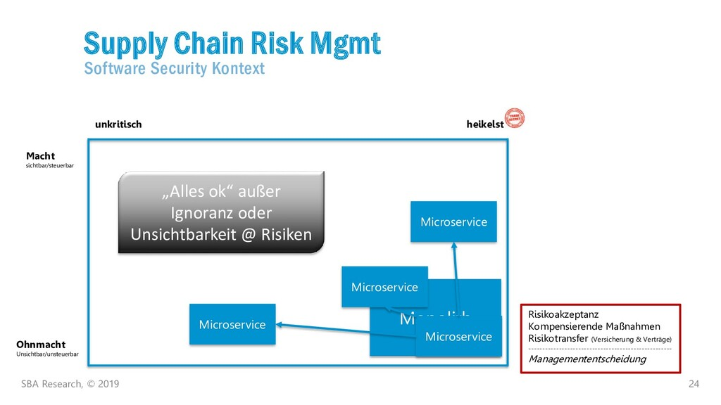 24 Supply Chain Risk Mgmt Software Security Kon...