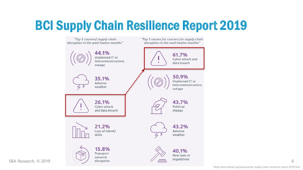 6 BCI Supply Chain Resilience Report 2019 SBA R...
