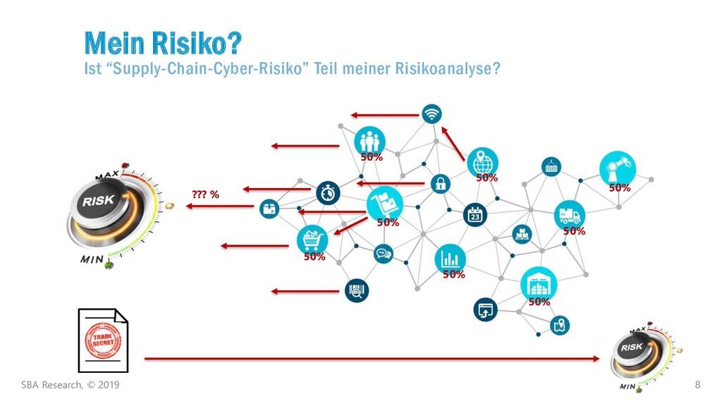 "8 Mein Risiko? Ist ""Supply-Chain-Cyber-Risiko"" ..."