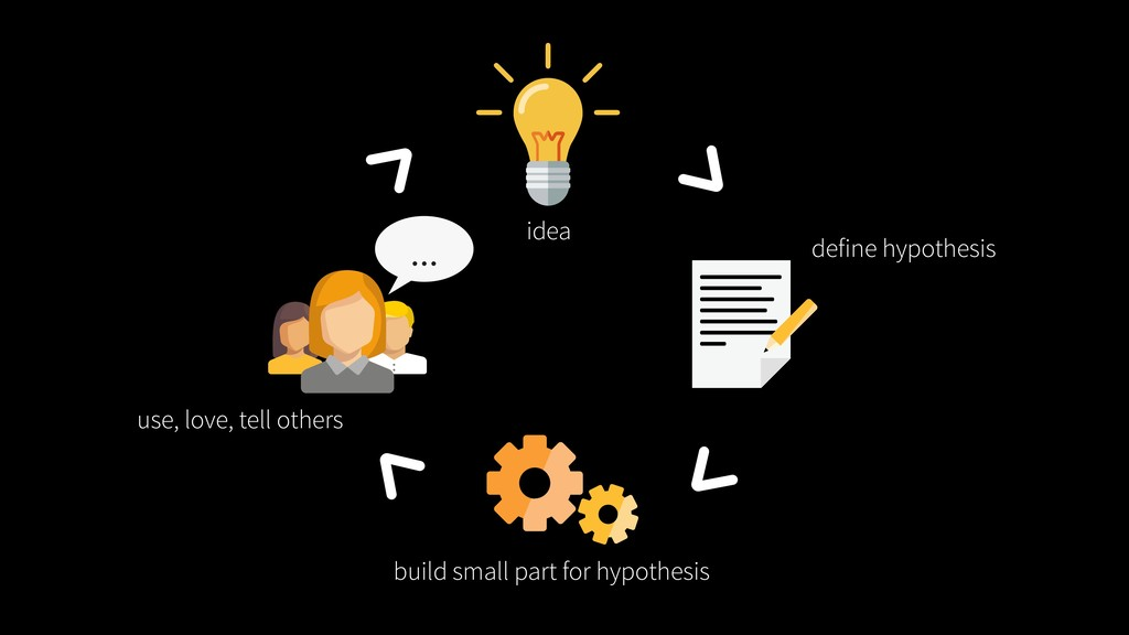 idea define hypothesis use, love, tell others b...