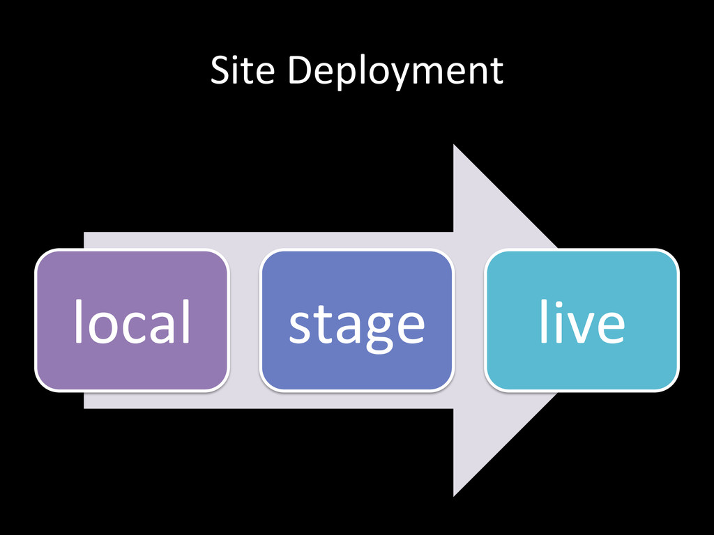 Site	