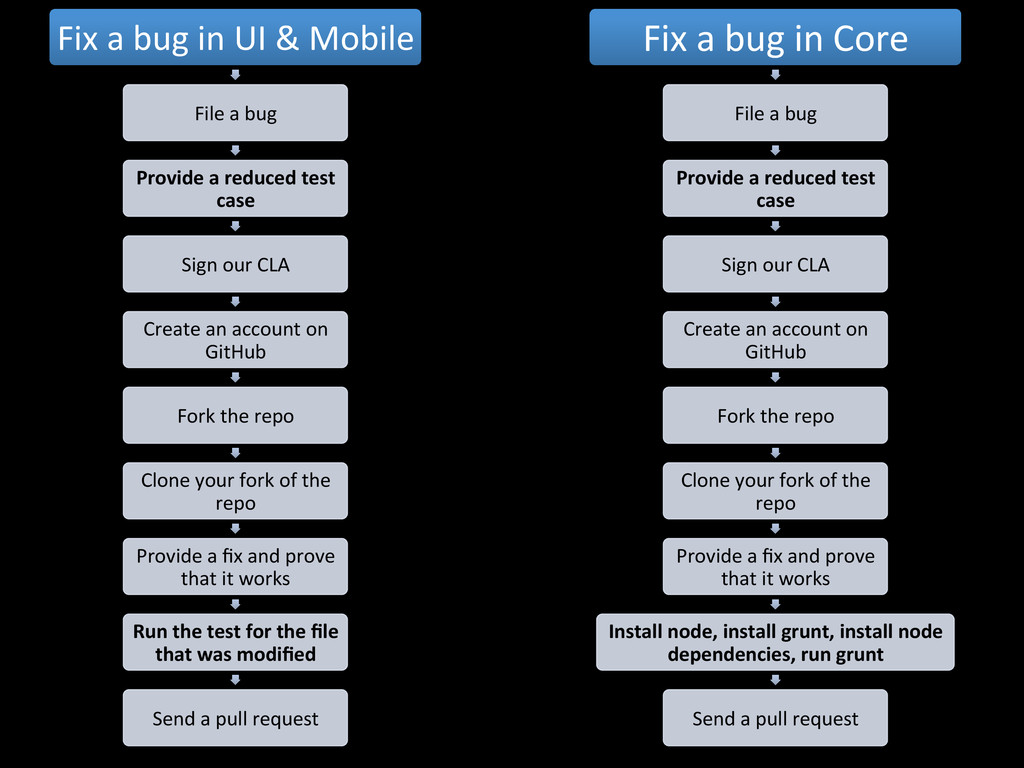 Fix	