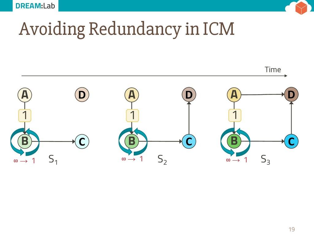 DREAM:Lab Avoiding Redundancy in ICM 19 B D A C...