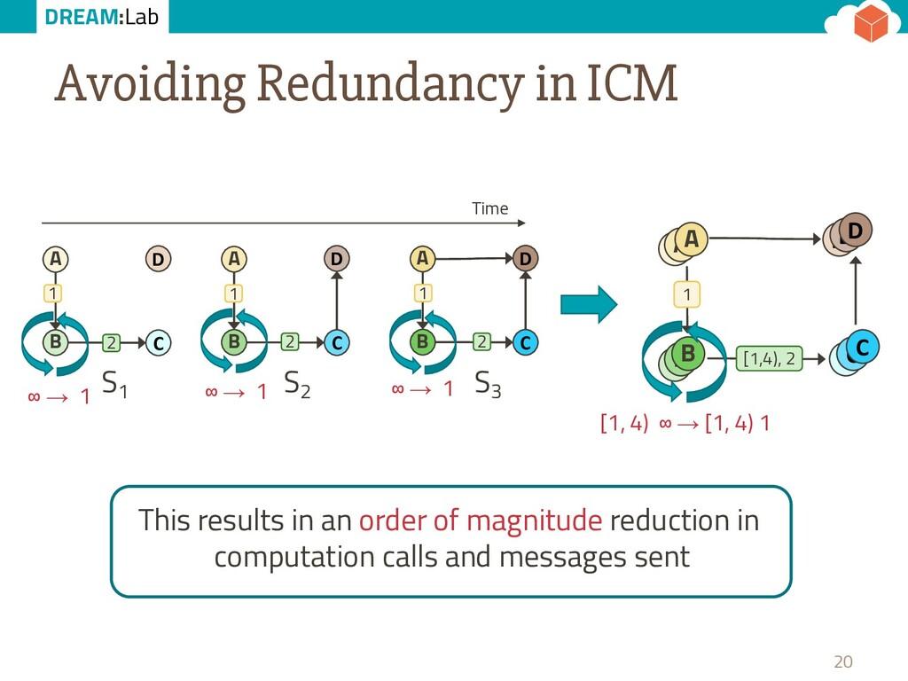 DREAM:Lab Avoiding Redundancy in ICM 20 B D A C...