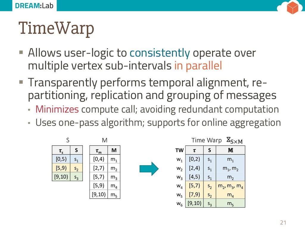 DREAM:Lab TimeWarp § Allows user-logic to consi...