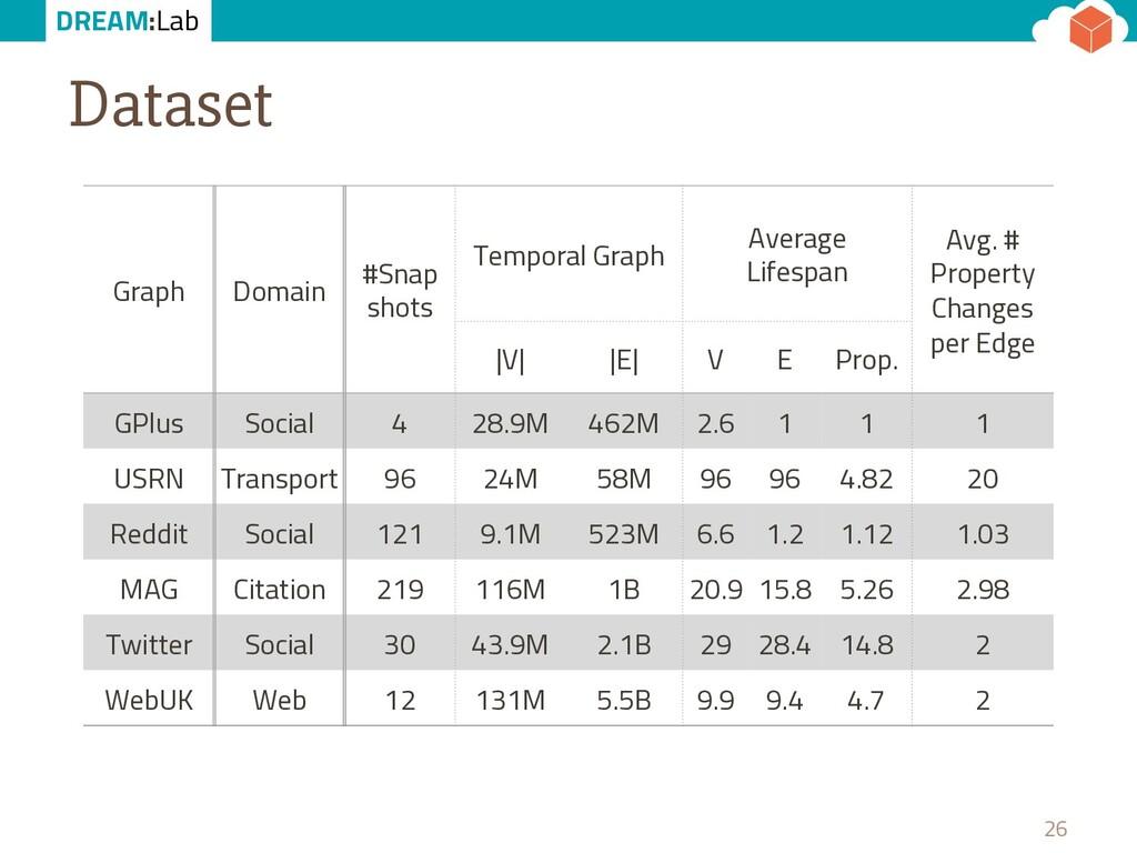 DREAM:Lab Dataset 26 Graph Domain #Snap shots T...